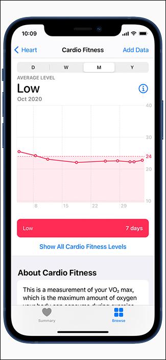 linie de tendință fitness redus