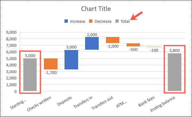 Exemplu de diagramă a cascadei cu totaluri corespunzătoare